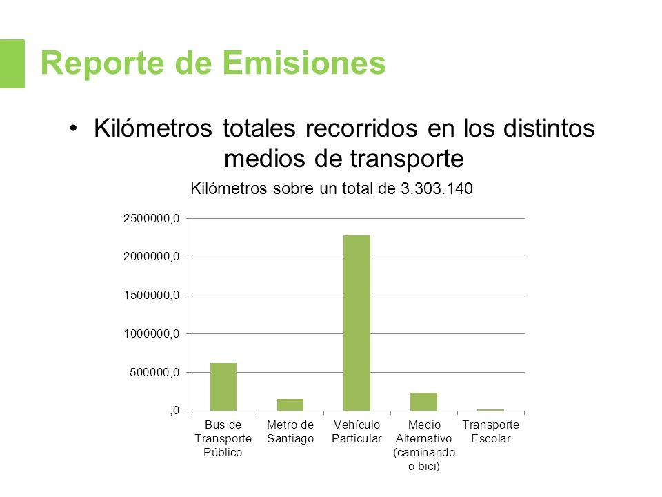 Reporte de Emisiones Kilómetros totales recorridos en los distintos medios de transporte Kilómetros sobre un total de 3.303.140