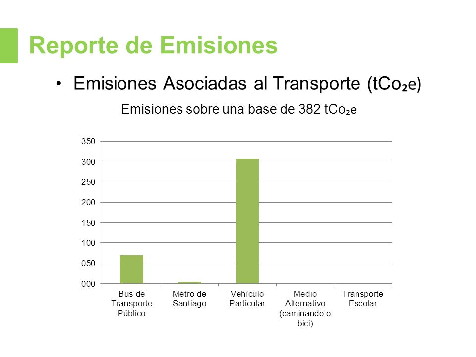 Reporte de Emisiones Emisiones Asociadas al Transporte (tCo e) Emisiones sobre una base de 382 tCo e