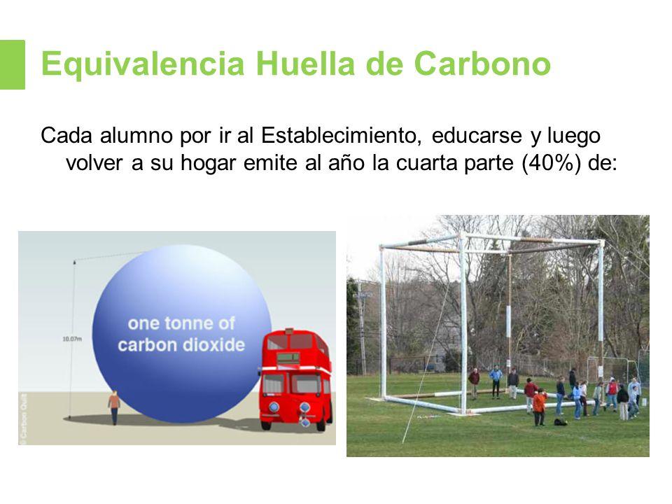 Equivalencia Huella de Carbono Cada alumno por ir al Establecimiento, educarse y luego volver a su hogar emite al año la cuarta parte (40%) de: