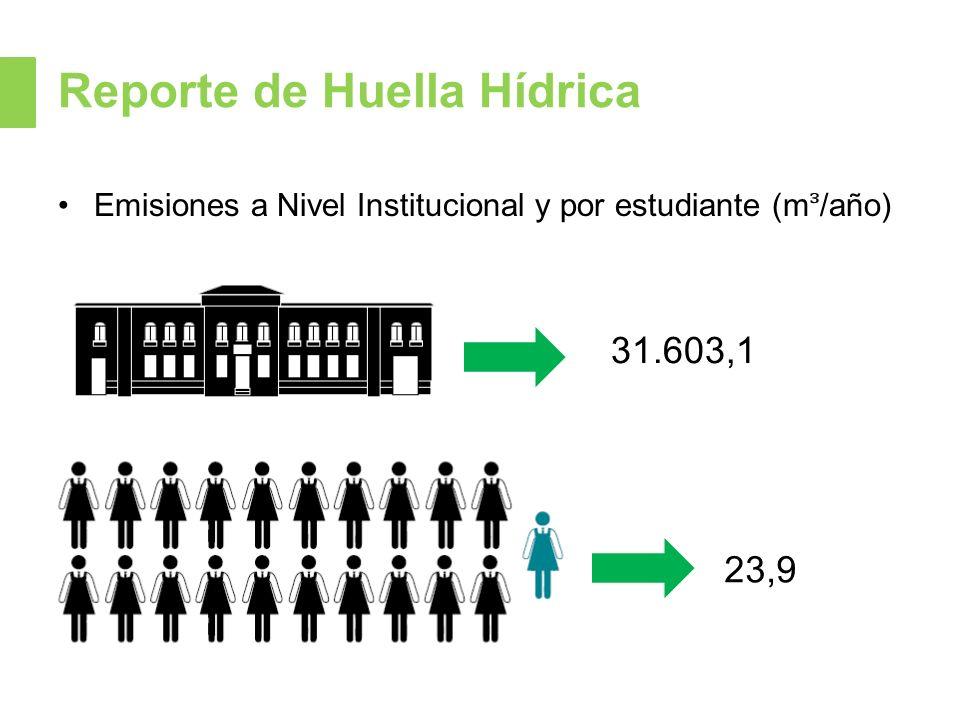 Reporte de Huella Hídrica Emisiones a Nivel Institucional y por estudiante (m/año) 31.603,1 23,9