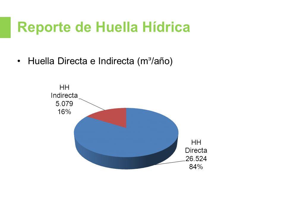 Reporte de Huella Hídrica Huella Directa e Indirecta (m/año)