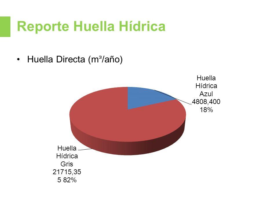 Reporte Huella Hídrica Huella Directa (m/año)