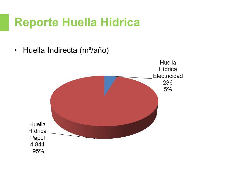 Reporte Huella Hídrica Huella Indirecta (m/año)