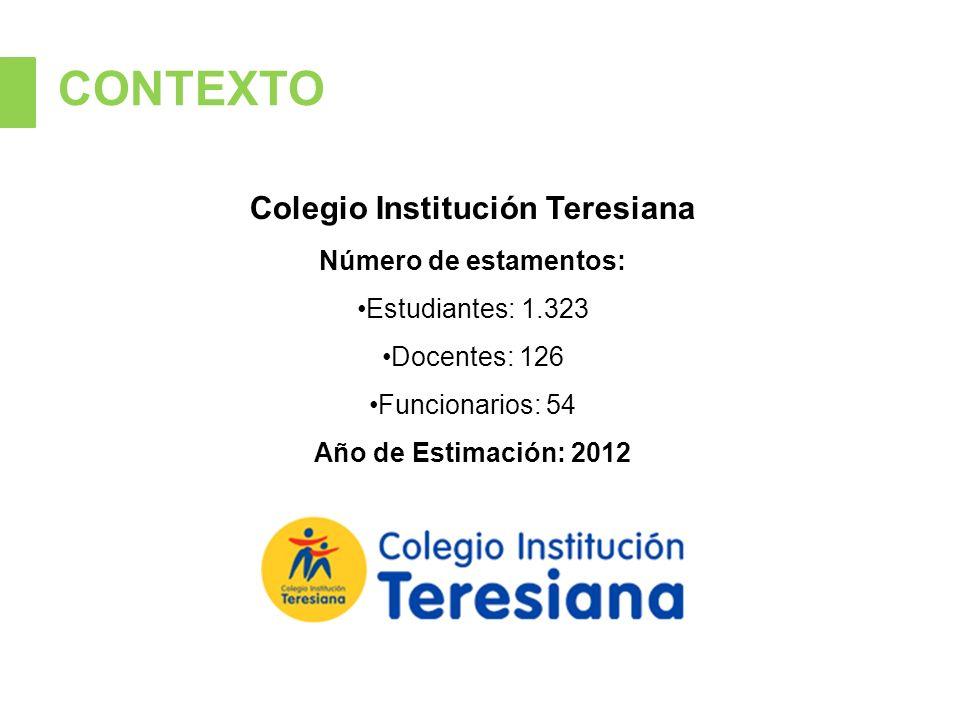 CONTEXTO Colegio Institución Teresiana Número de estamentos: Estudiantes: 1.323 Docentes: 126 Funcionarios: 54 Año de Estimación: 2012