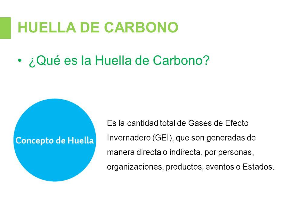 HUELLA DE CARBONO ¿Qué es la Huella de Carbono.