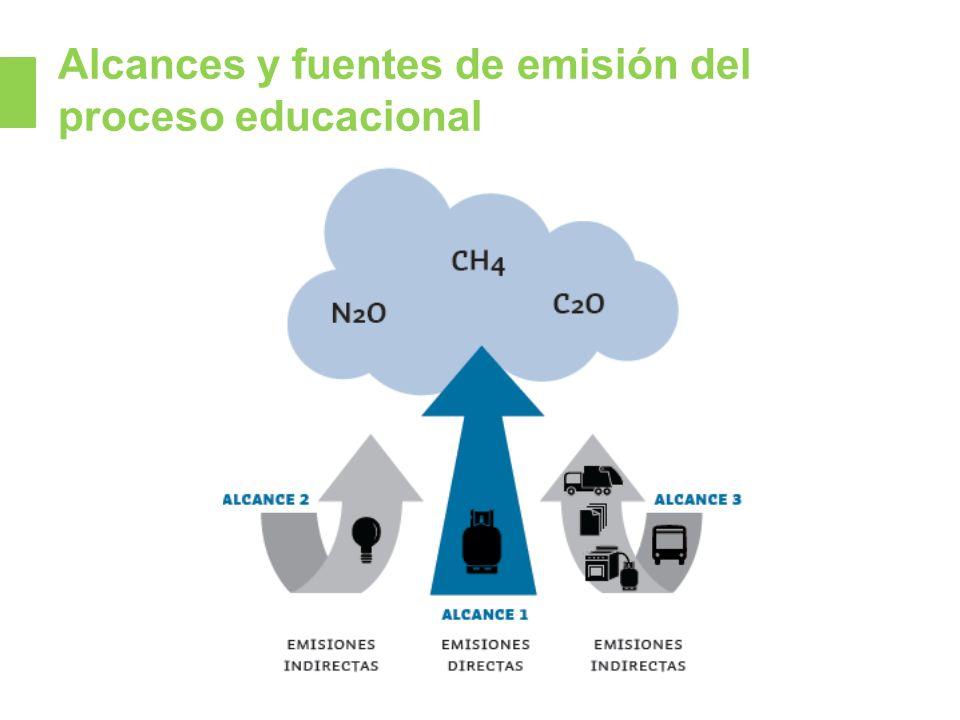 Alcances y fuentes de emisión del proceso educacional