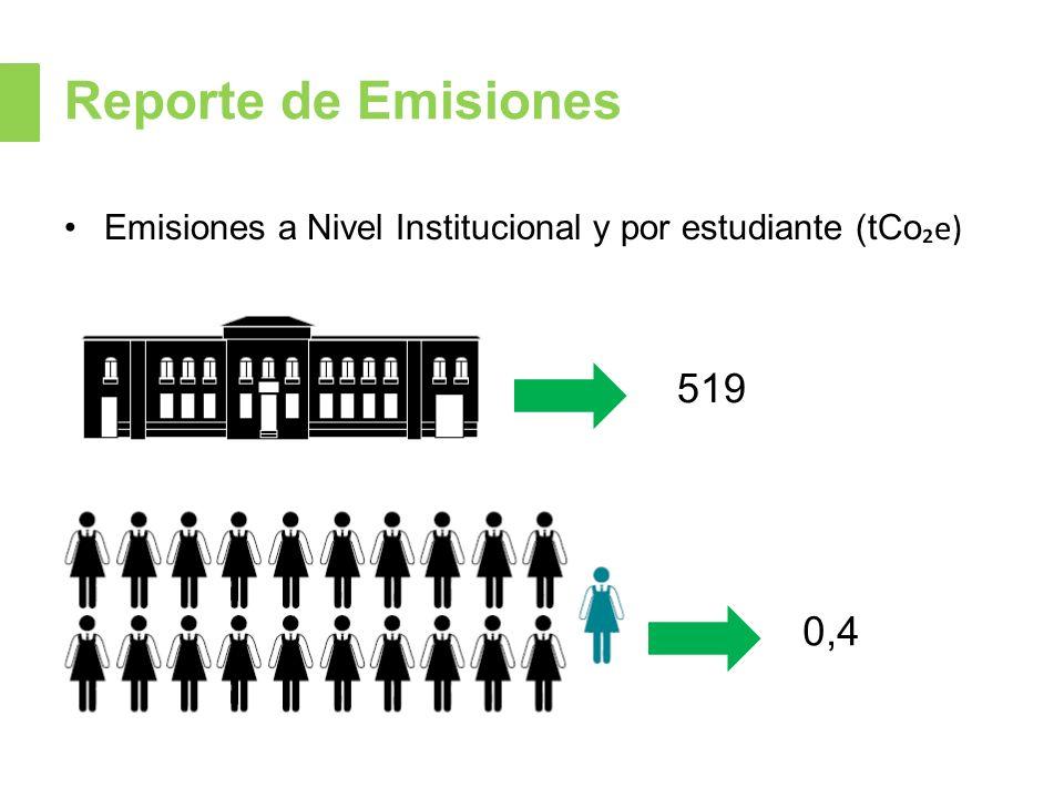 Reporte de Emisiones Emisiones a Nivel Institucional y por estudiante (tCo e) 519 0,4