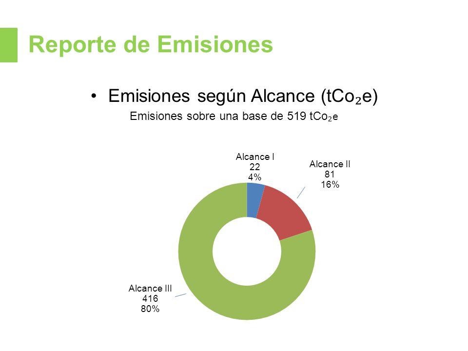 Reporte de Emisiones Emisiones según Alcance (tCo e) Emisiones sobre una base de 519 tCo e