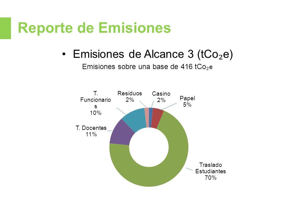 Reporte de Emisiones Emisiones de Alcance 3 (tCo e) Emisiones sobre una base de 416 tCo e