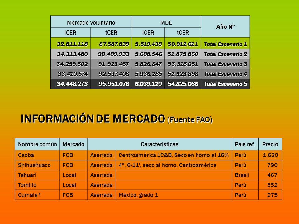 INFORMACIÓN DE MERCADO (Fuente FAO) Nombre comúnMercadoCaracterísticasPaís ref.Precio CaobaFOBAserradaCentroamérica 1C&B, Seco en horno al 16%Perú 1.6