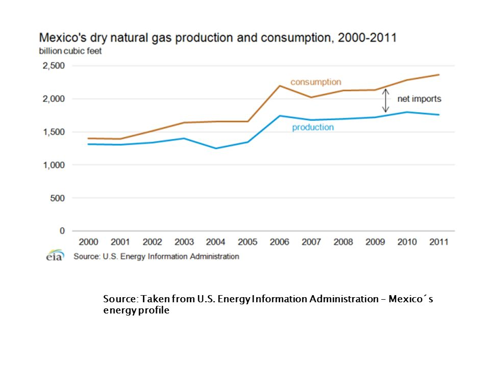 Source: Taken from U.S. Energy Information Administration – Mexico´s energy profile