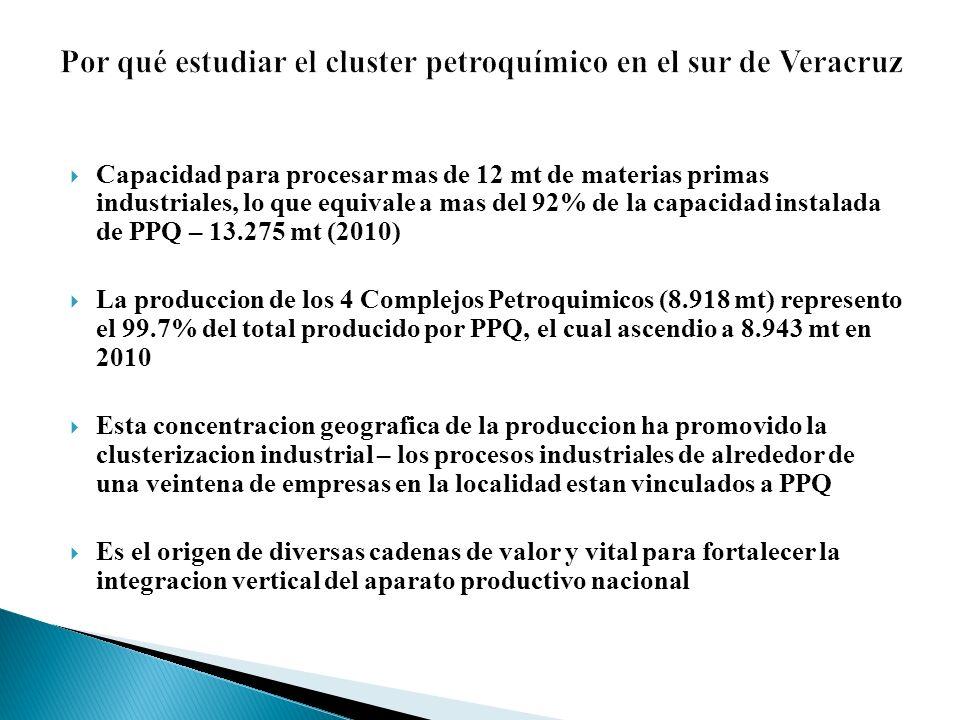 Compradores captivos Firmas lider Uso intermedio Materia prima PEMEX-Petroqu imica Empresas compradoras locales