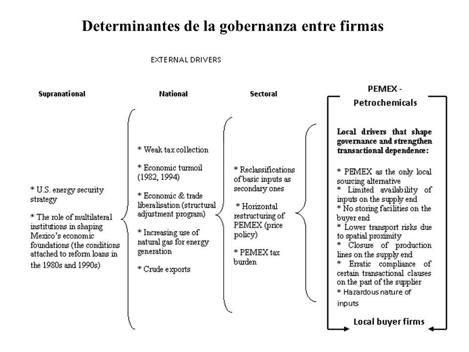 La baja recaudacion fiscal (9.8% del GDP en 2008 de acuerdo a cifras de la CEPAL) limita, entre otras cosas, la capacidad de PEMEX para invertir en la petroquímica.