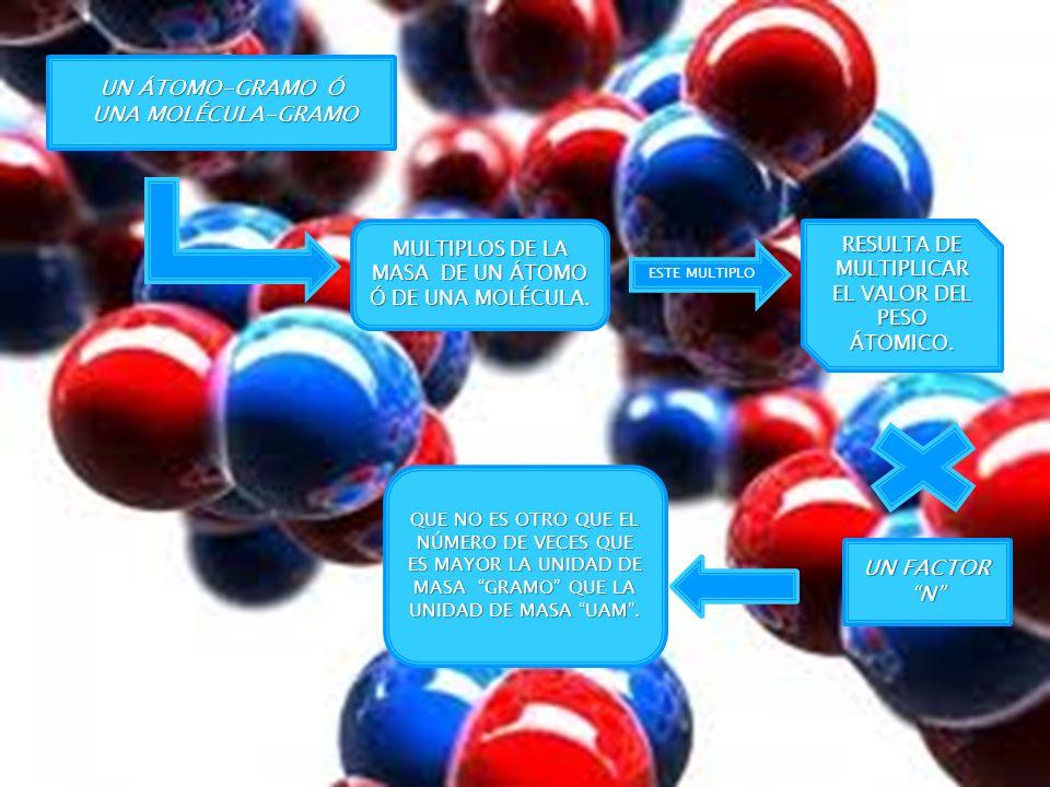 EL VALOR N DETERMINADO EXPERIMENTALMENTE N A = 6.0221367 x 10 23 Y SE CONOCE COMO NÚMERO DE AVOGADRO Se redondea a Se redondea a N A = 6.022 x 10 23 Esto condujo al concepto con el que se han sustituido los términos ya antiguos de molécula- gramo y de átomo-gramo: el mol.