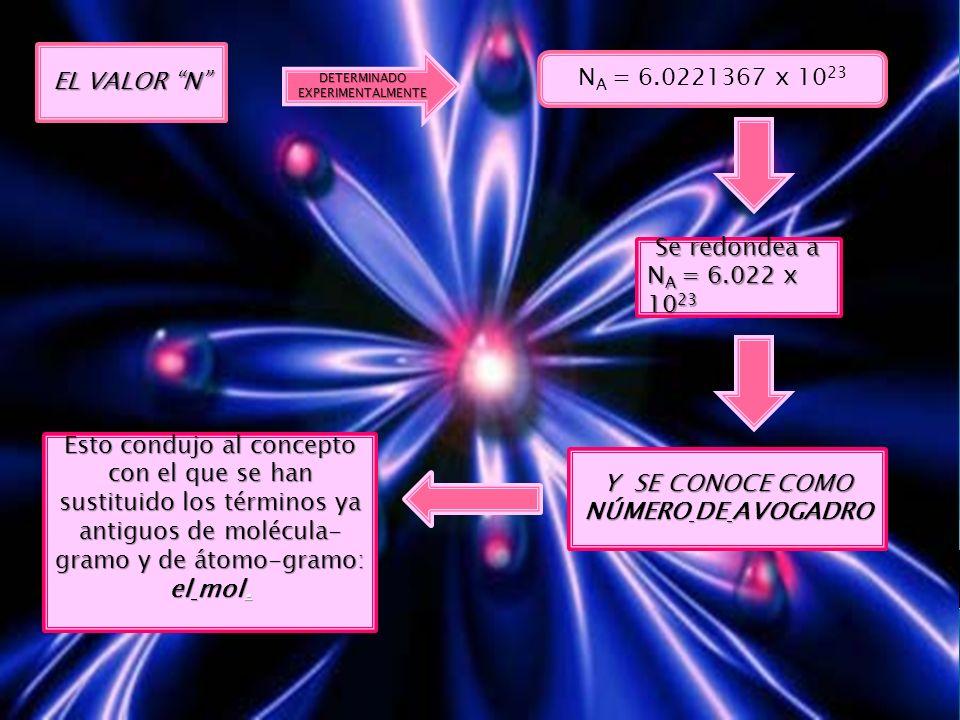 EL VALOR N DETERMINADO EXPERIMENTALMENTE N A = 6.0221367 x 10 23 Y SE CONOCE COMO NÚMERO DE AVOGADRO Se redondea a Se redondea a N A = 6.022 x 10 23 E
