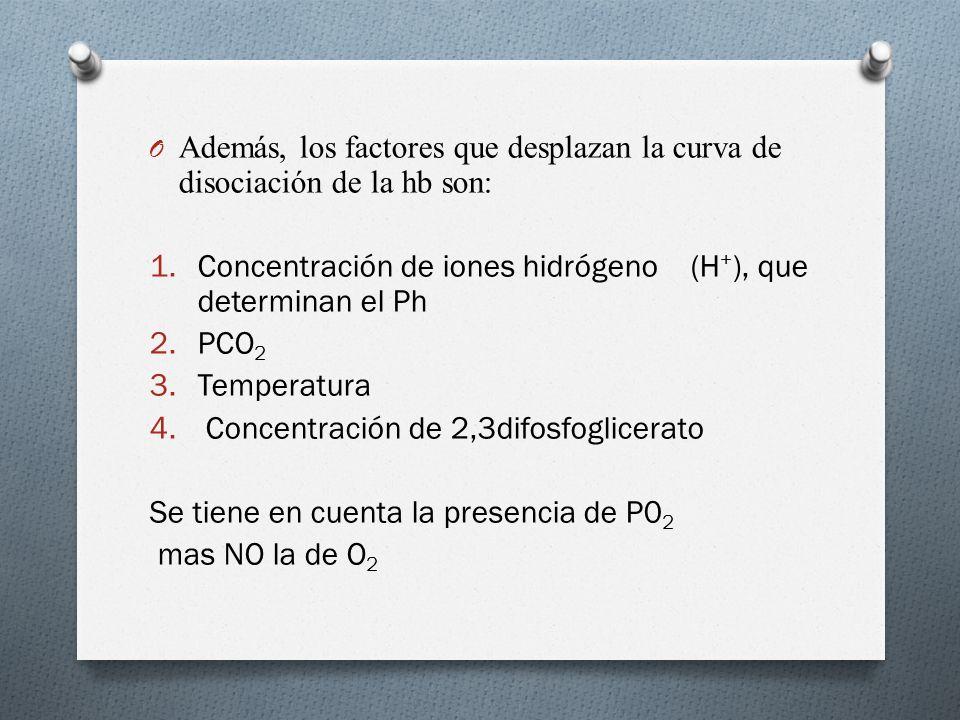 O Además, los factores que desplazan la curva de disociación de la hb son: 1.Concentración de iones hidrógeno (H + ), que determinan el Ph 2.PCO 2 3.Temperatura 4.