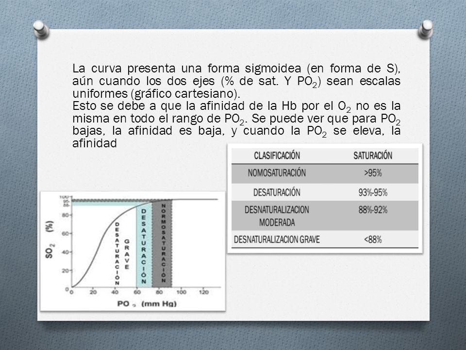 Se usa el término pO2 más que [O2]: Cuando la PO 2 aumenta por encima de 100 mmHg, la Hb no puede combinarse con mayor cantidad de O 2.