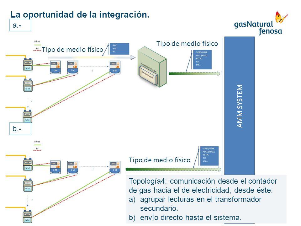 AMM SYSTEM Tipo de medio físico Topología4: comunicación desde el contador de gas hacia el de electricidad, desde éste: a)agrupar lecturas en el trans
