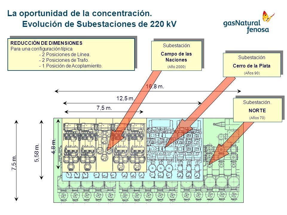 REDUCCIÓN DE DIMENSIONES Para una configuración típica - 2 Posiciones de Línea. - 2 Posiciones de Trafo. - 1 Posición de Acoplamiento. REDUCCIÓN DE DI