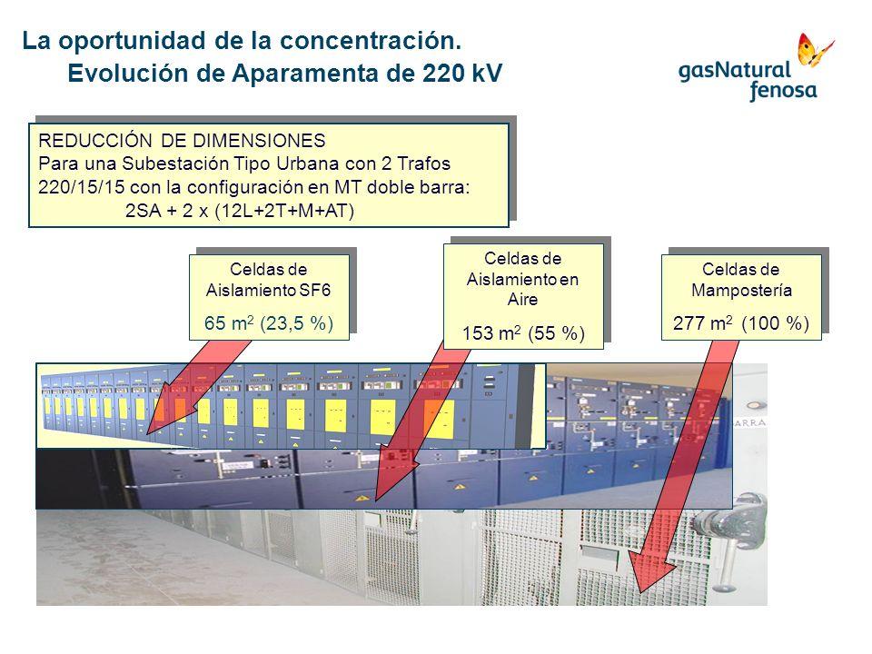 La oportunidad de la concentración. Evolución de Aparamenta de 220 kV REDUCCIÓN DE DIMENSIONES Para una Subestación Tipo Urbana con 2 Trafos 220/15/15