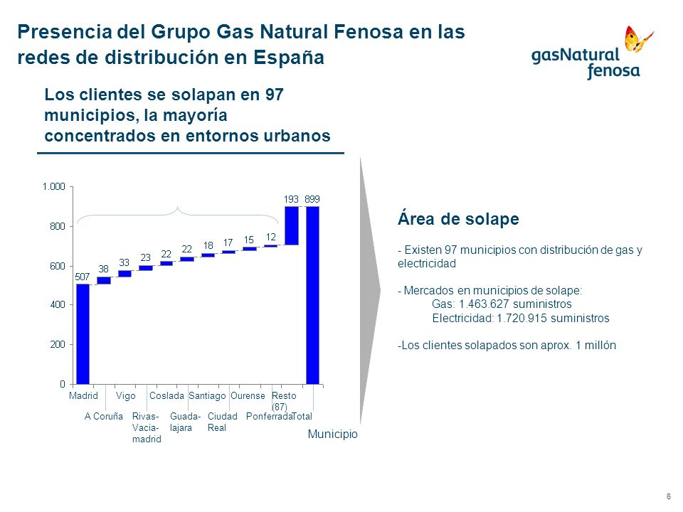 6 Área de solape - Existen 97 municipios con distribución de gas y electricidad - Mercados en municipios de solape: Gas: 1.463.627 suministros Electri