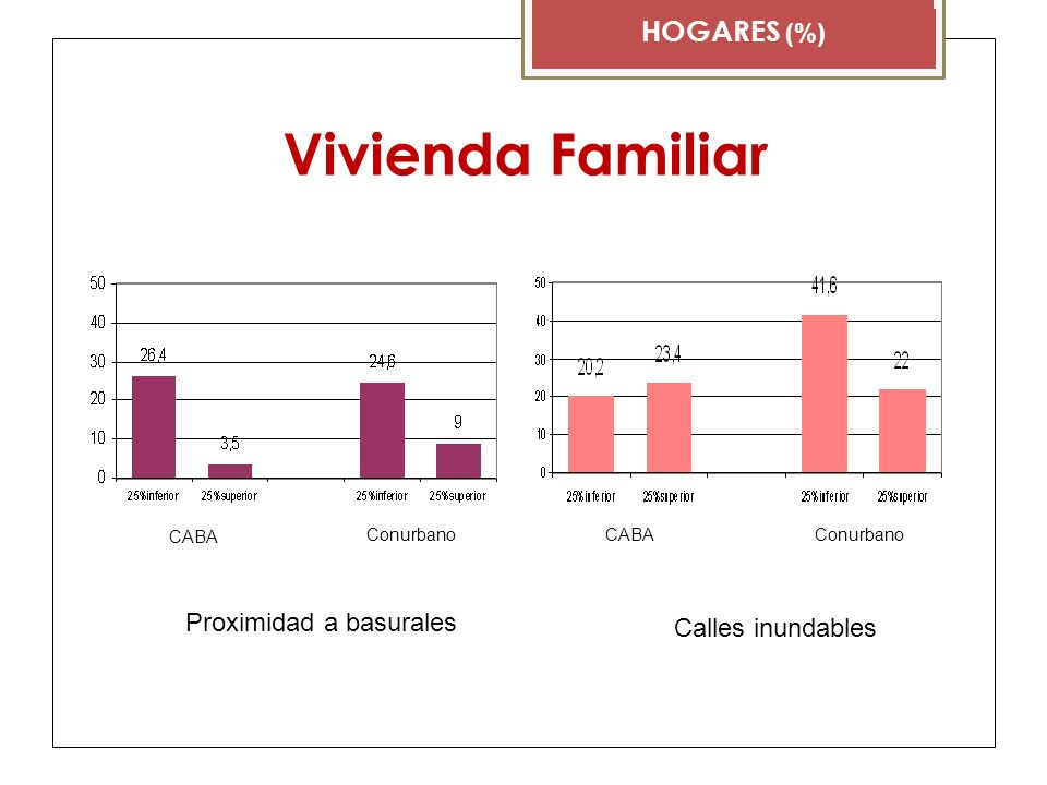 Vivienda Familiar HOGARES (%) CABA Conurbano Proximidad a basurales Calles inundables