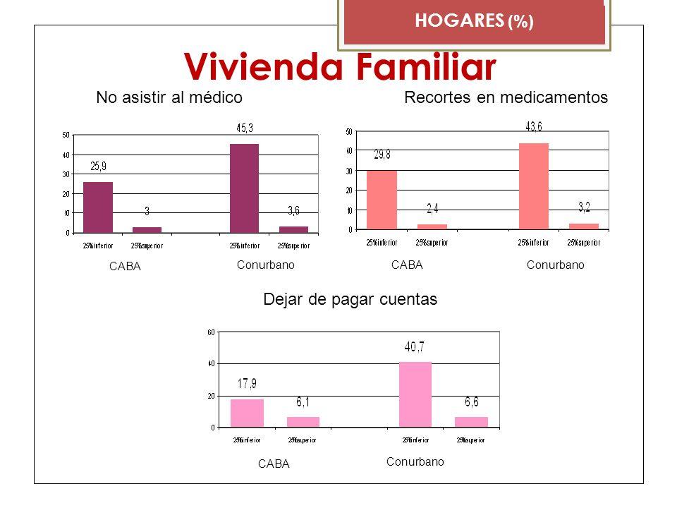 Vivienda Familiar HOGARES (%) CABA Conurbano No asistir al médicoRecortes en medicamentos CABA Conurbano Dejar de pagar cuentas