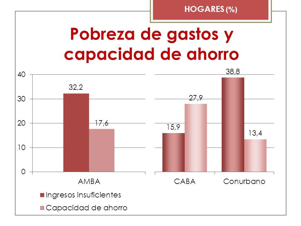 Pobreza de gastos y capacidad de ahorro HOGARES (%)
