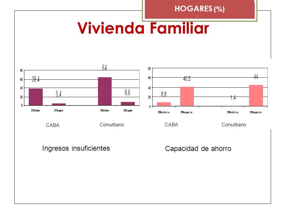 Vivienda Familiar HOGARES (%) CABA Conurbano Ingresos insuficientes Capacidad de ahorro