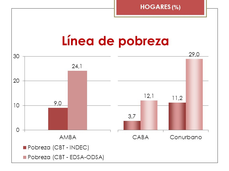 Línea de pobreza HOGARES (%)