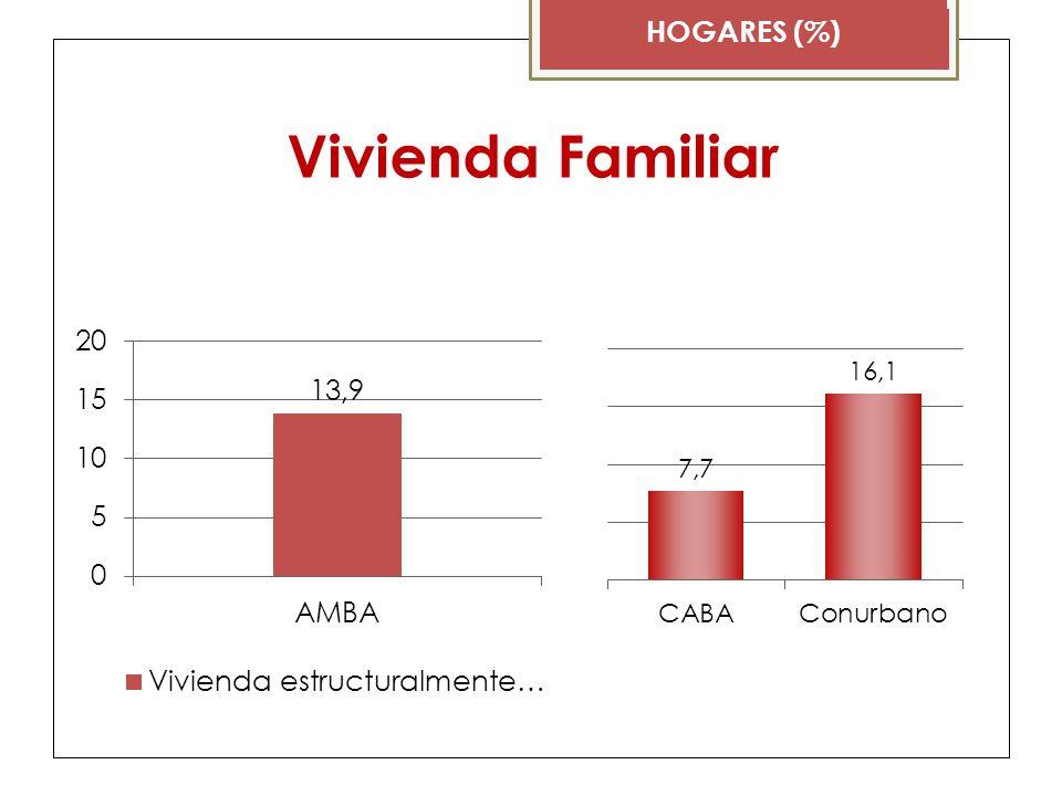Vivienda Familiar HOGARES (%)