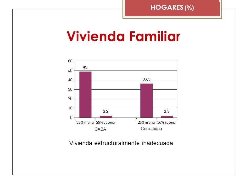 Vivienda Familiar HOGARES (%) CABA Conurbano Riesgo alimentarioSin ropa o calzado adecuado CABA Conurbano Sin cobertura médica