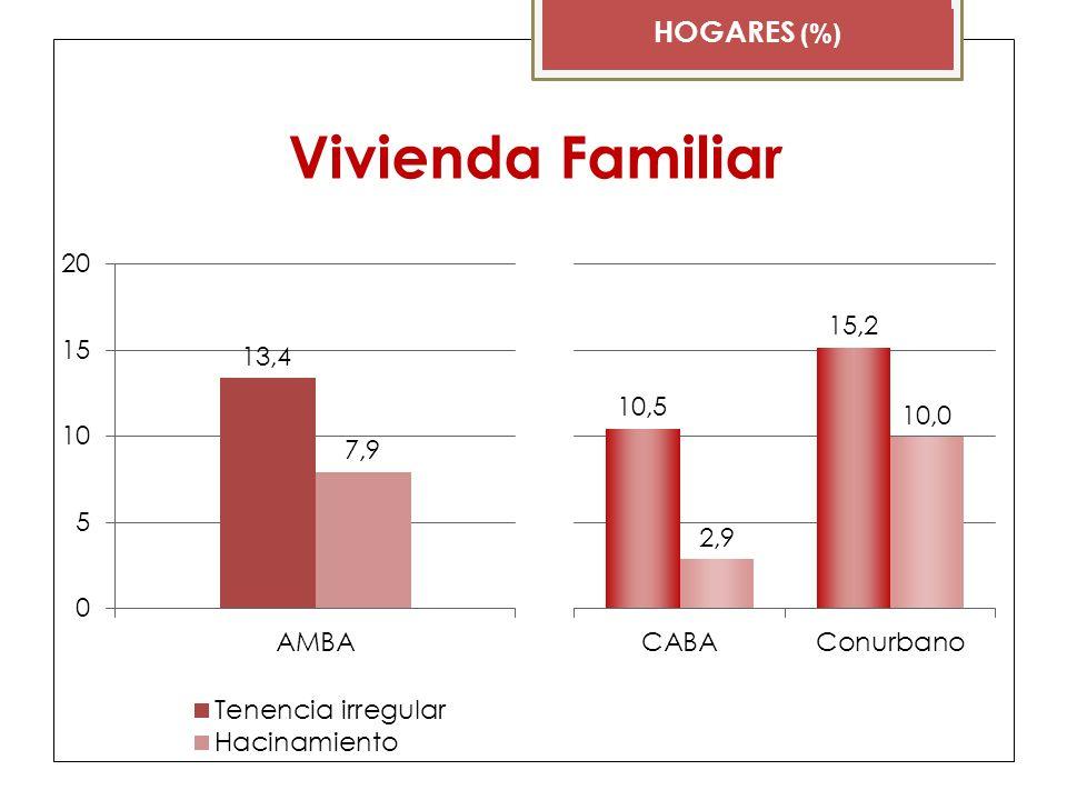 Vivienda Familiar HOGARES (%) CABA Conurbano Hacinamiento Tenencia irregular