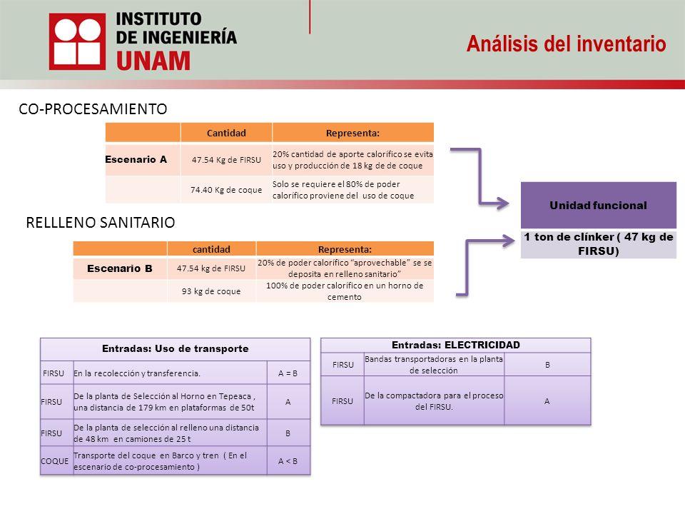 Análisis del inventario Unidad funcional 1 ton de clínker ( 47 kg de FIRSU) CO-PROCESAMIENTO cantidadRepresenta: Escenario B 47.54 kg de FIRSU 20% de