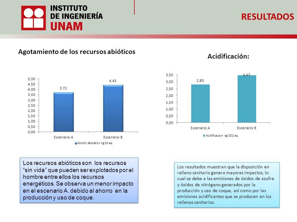 RESULTADOS Agotamiento de los recursos abióticos Acidificación: Los resultados muestran que la disposición en relleno sanitario genera mayores impacto
