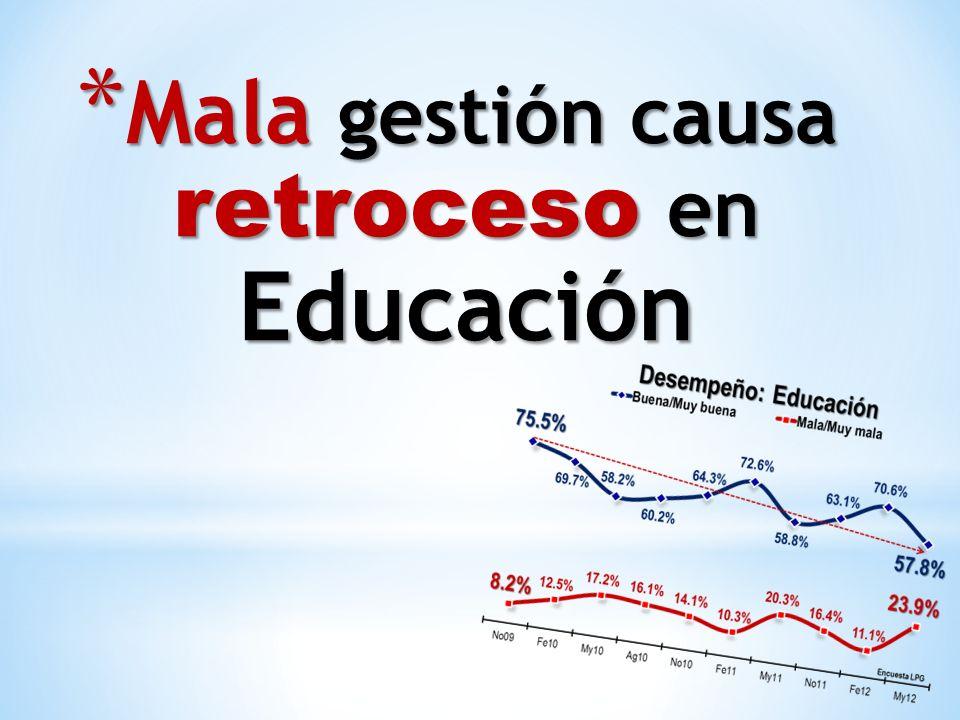* Mala gestión causa retroceso en Educación