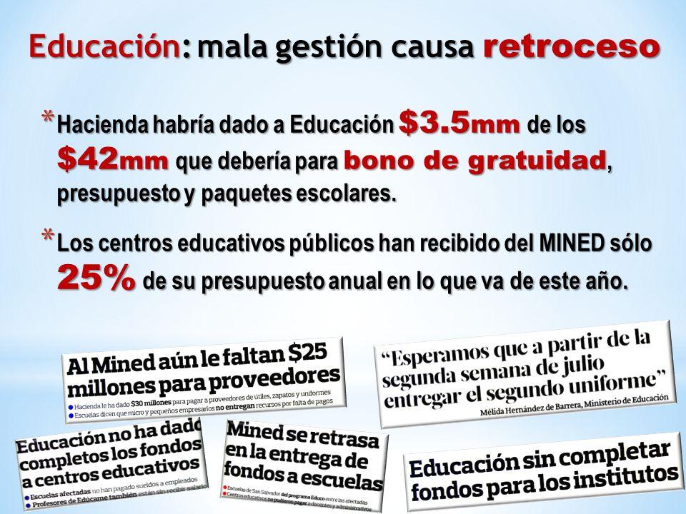 * Hacienda habría dado a Educación $3.5 mm de los $42 mm que debería para bono de gratuidad, presupuesto y paquetes escolares. * Los centros educativo