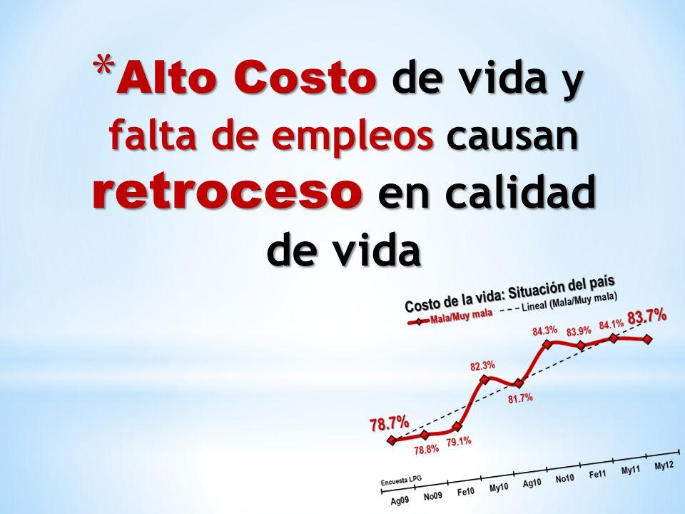 * Alto Costo de vida y falta de empleos causan retroceso en calidad de vida