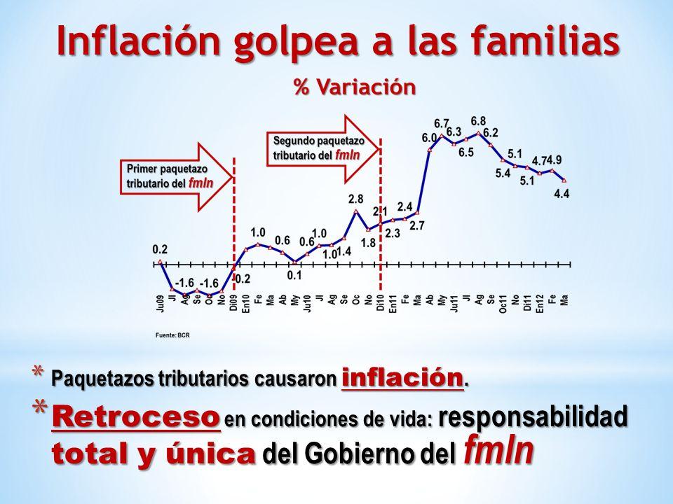* Paquetazos tributarios causaron inflación. * Retroceso en condiciones de vida: responsabilidad total y única del Gobierno del fmln Inflación golpea