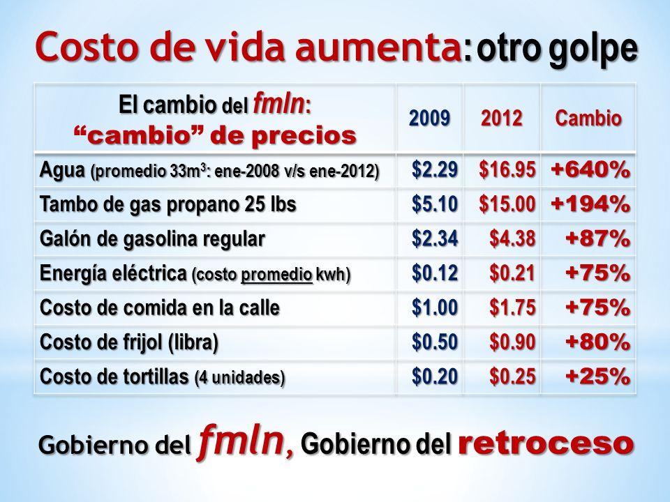 Costo de vida aumenta : otro golpe Gobierno del fmln, Gobierno del retroceso