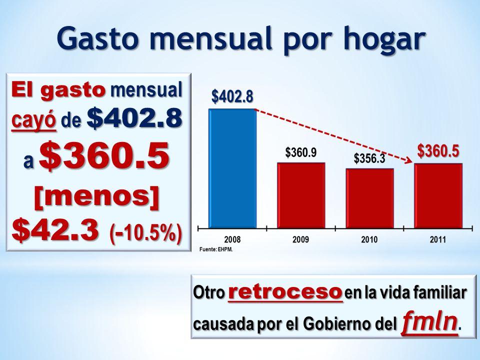 El gasto mensual cayó de $402.8 a $360.5 [ menos ] $42.3 ( - 10.5%) Otro retroceso en la vida familiar causada por el Gobierno del fmln Otro retroceso