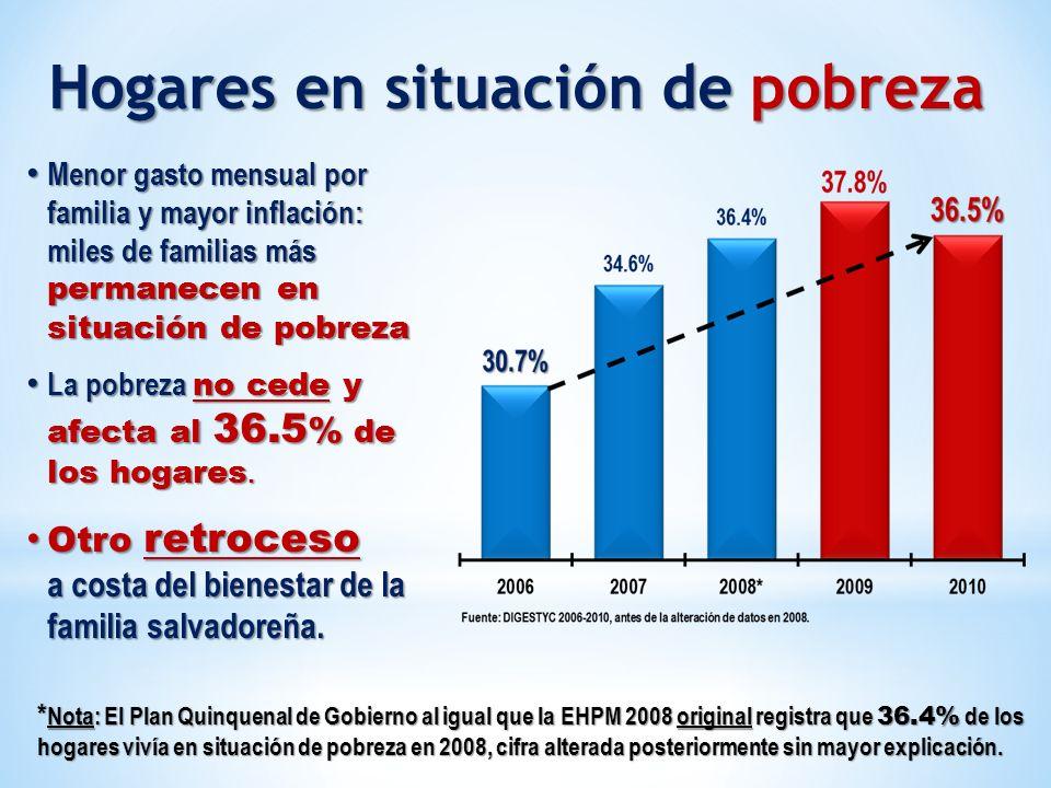Menor gasto mensual por familia y mayor inflación: miles de familias más permanecen en situación de pobreza Menor gasto mensual por familia y mayor in