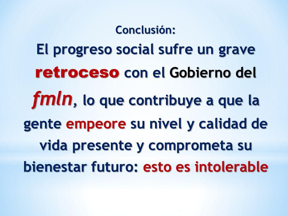 Conclusión: El progreso social sufre un grave retroceso con el Gobierno del fmln, lo que contribuye a que la gente empeore su nivel y calidad de vida