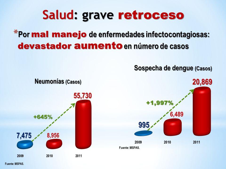 * Por mal manejo de enfermedades infectocontagiosas: devastador aumento en número de casos Salud: grave retroceso