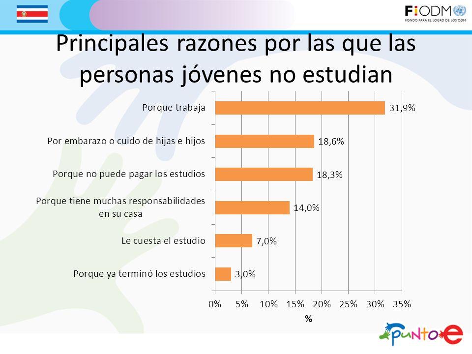 Principales razones por las que las personas jóvenes no estudian