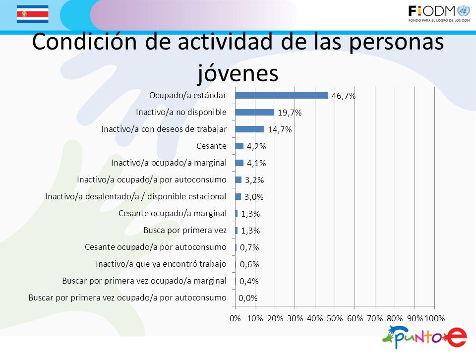 Condición de actividad de las personas jóvenes