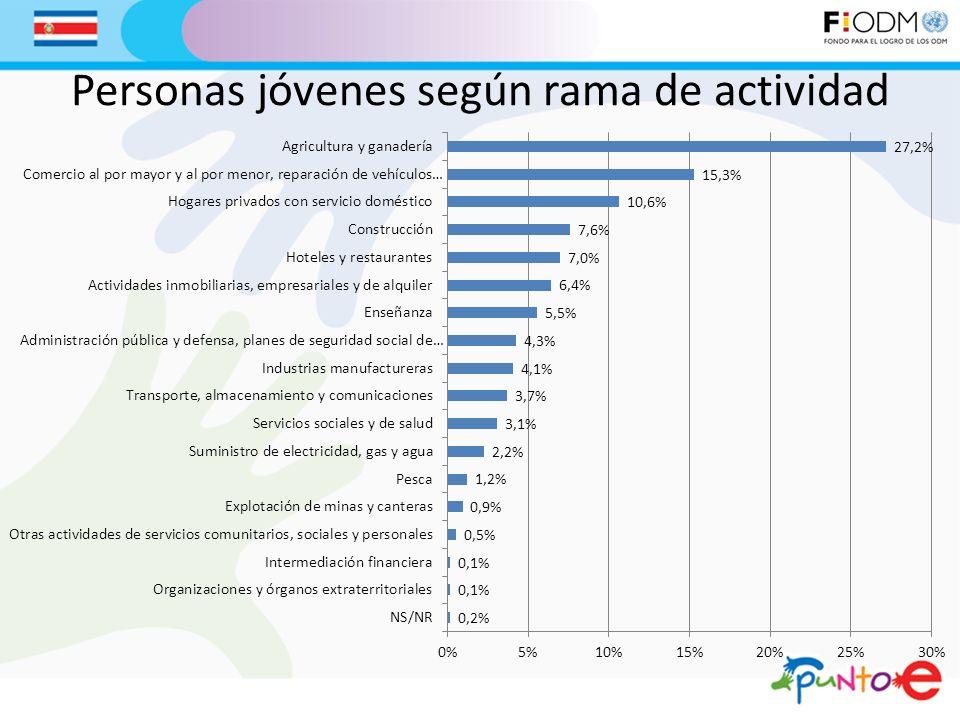 Personas jóvenes según rama de actividad