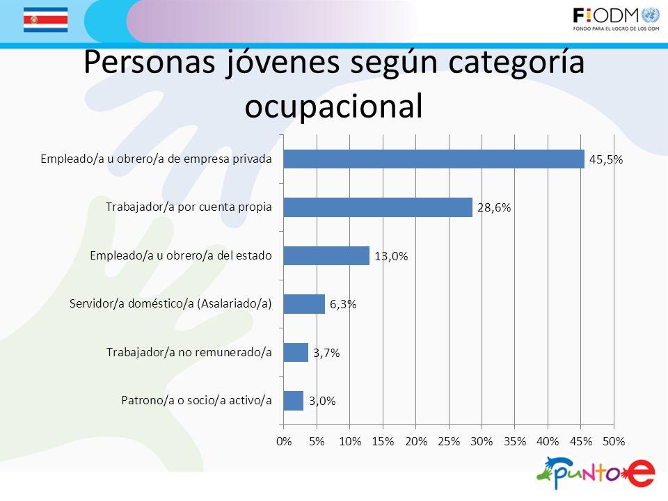 Personas jóvenes según categoría ocupacional