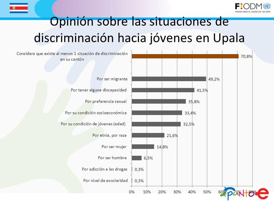 Opinión sobre las situaciones de discriminación hacia jóvenes en Upala