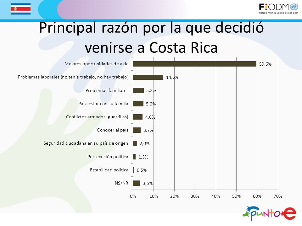 Principal razón por la que decidió venirse a Costa Rica